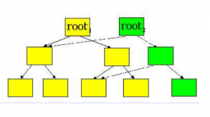 0102-zyd-MongoDB WiredTiger存储引擎实现原理-3