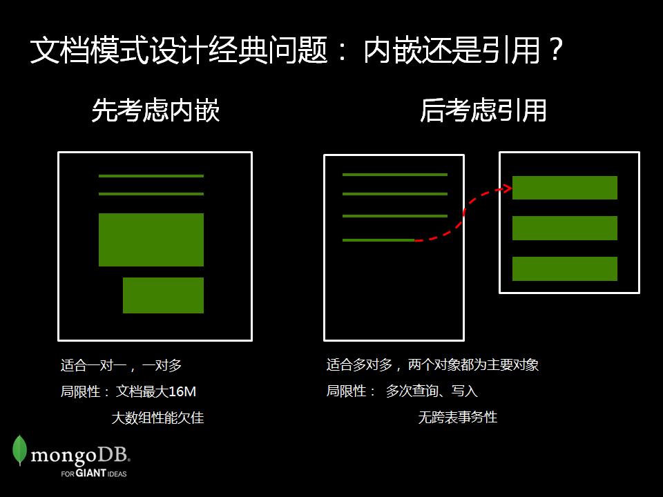 MongoDB 模式设计进阶案例_页面_06