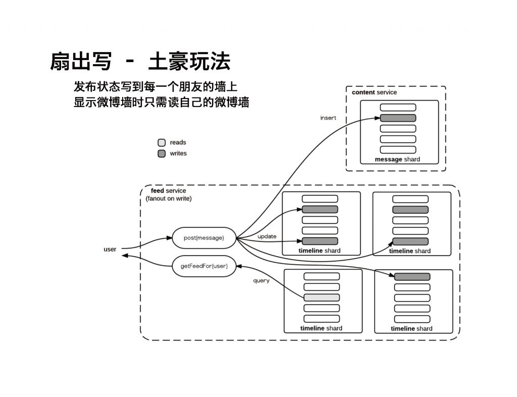 MongoDB 模式设计进阶案例_页面_22