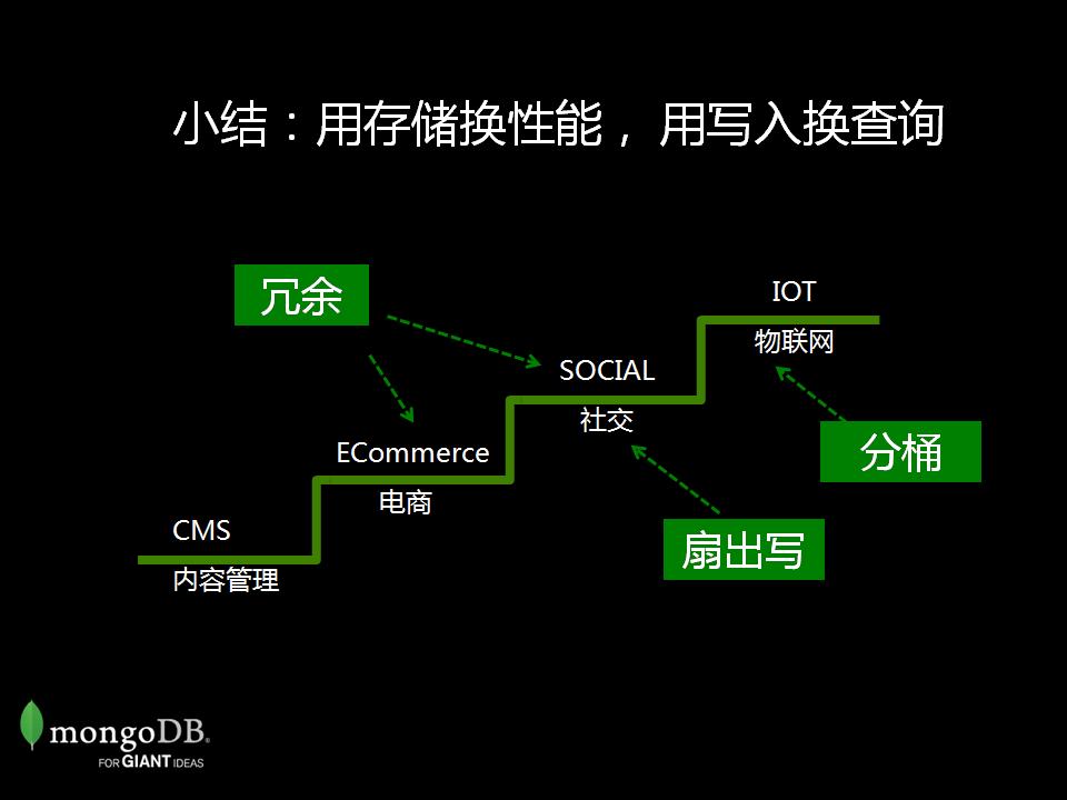 MongoDB 模式设计进阶案例_页面_35