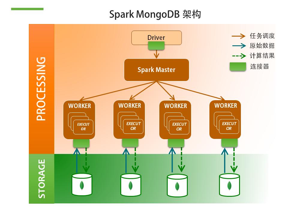 Spark MongoDB架构