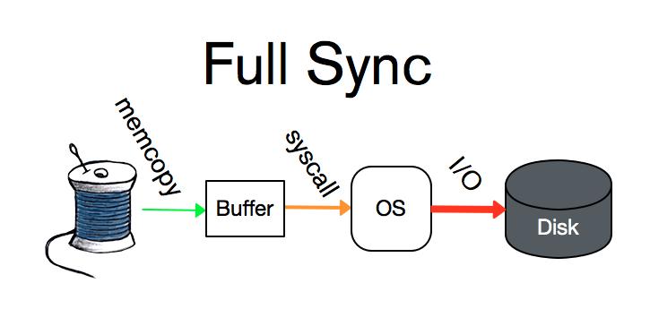 full-sync